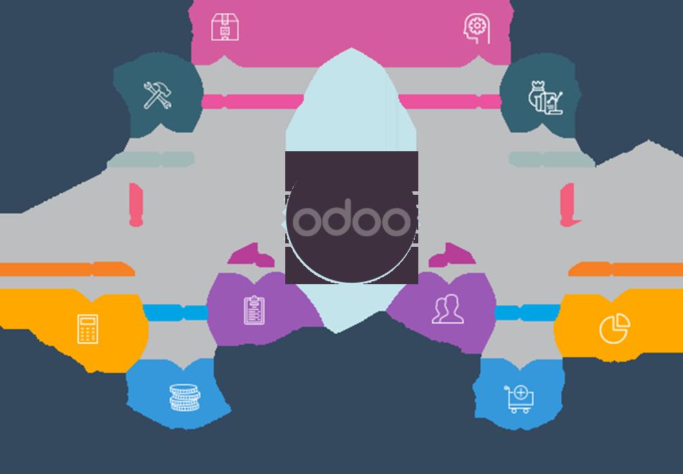 Quản trị doanh nghiệp ERP ODOO